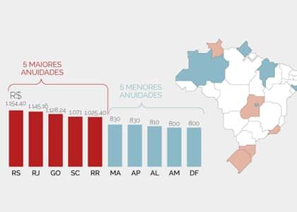 OAB do Amapá tem a menor anuidade do país